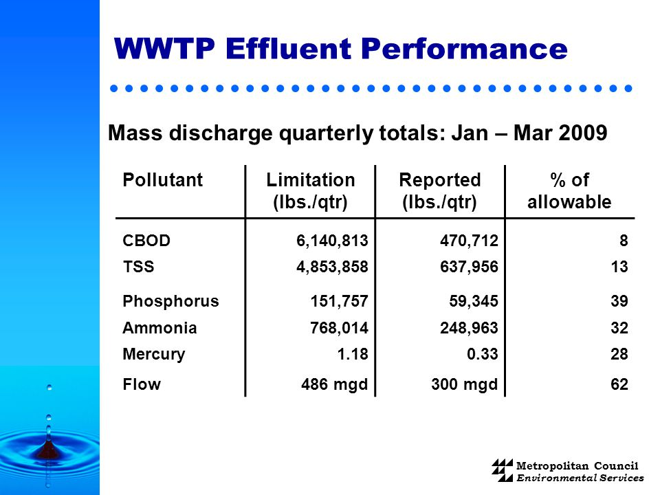 Metropolitan Council Environmental Services WWTP Effluent Performance PollutantLimitation (lbs./qtr) Reported (lbs./qtr) % of allowable CBOD6,140,813470,7128 TSS4,853,858637,95613 Phosphorus151,75759,34539 Ammonia768,014248,96332 Mercury Flow 1.18 486 mgd 0.33 300 mgd 28 62 Mass discharge quarterly totals: Jan – Mar 2009