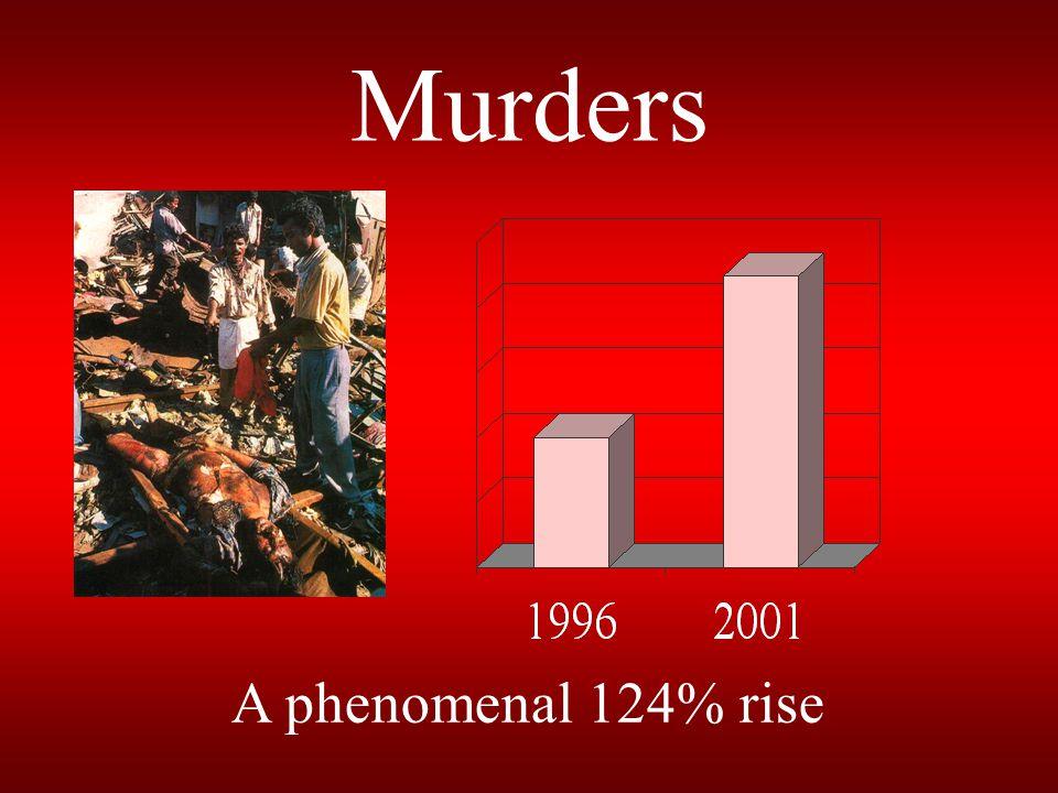 Murders A phenomenal 124% rise