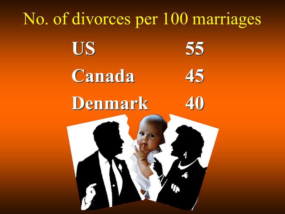 US55 Canada45 Denmark40 US55 Canada45 Denmark40 No. of divorces per 100 marriages