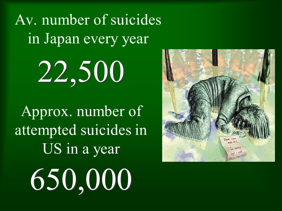 Av. number of suicides in Japan every year 22,500 Approx.