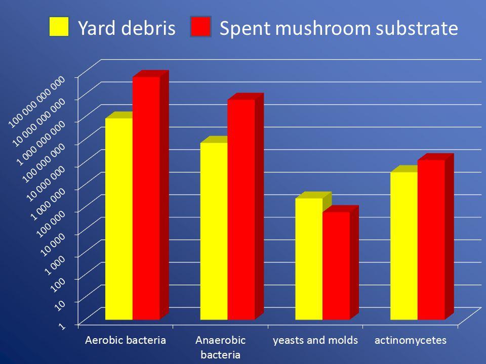 Yard debrisSpent mushroom substrate