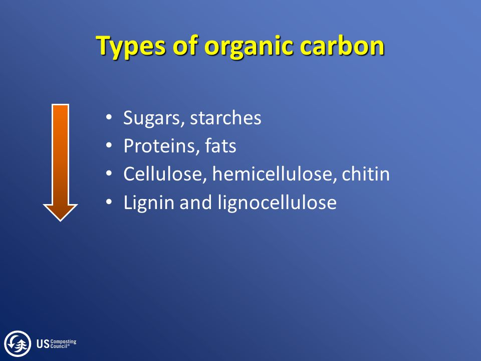 Types of organic carbon Sugars, starches Proteins, fats Cellulose, hemicellulose, chitin Lignin and lignocellulose