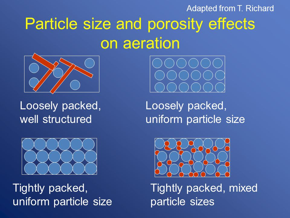 Particle size and porosity effects on aeration Loosely packed, well structured Loosely packed, uniform particle size Tightly packed, uniform particle