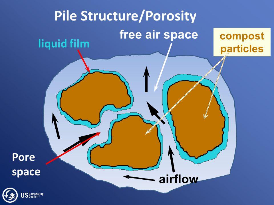 Pile Structure/Porosity airflow free air space liquid film compost particles Pore space
