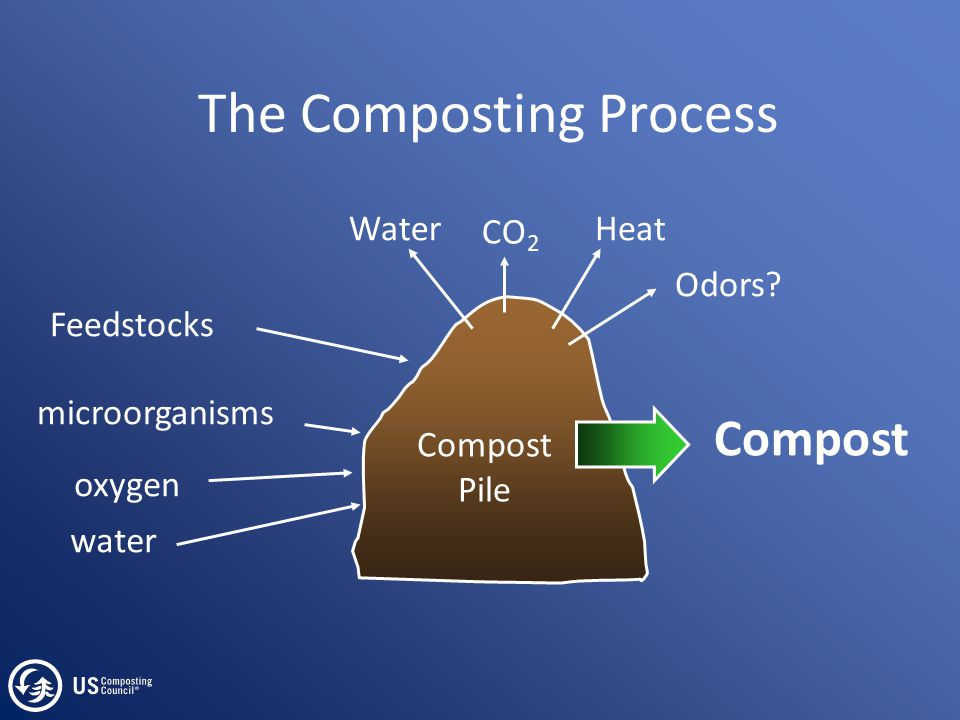 Why does composting happen.