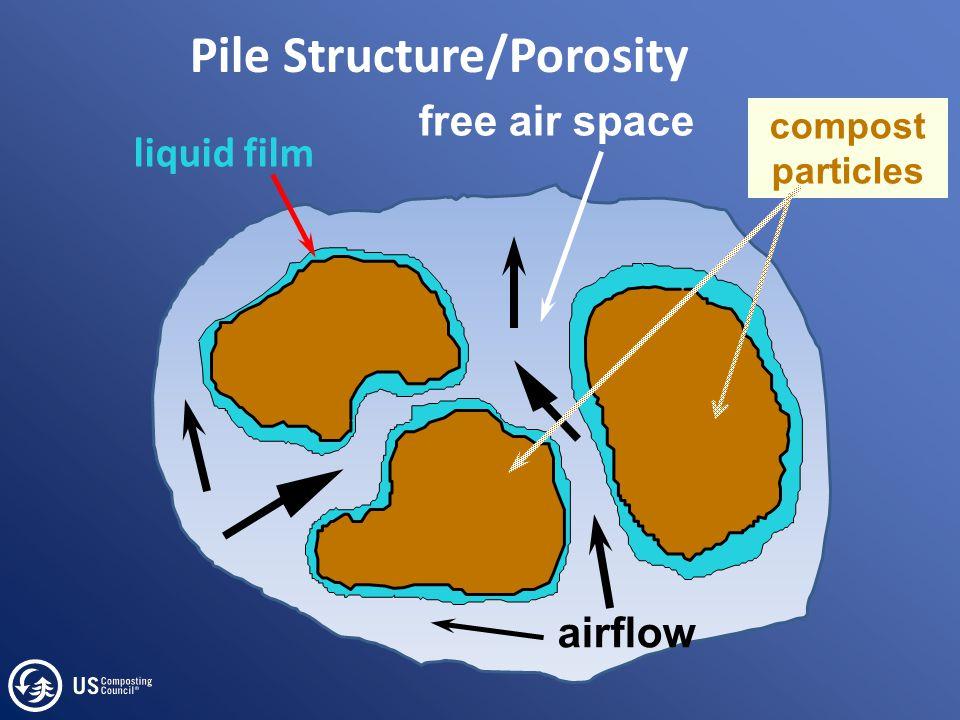 Pile Structure/Porosity airflow free air space liquid film compost particles