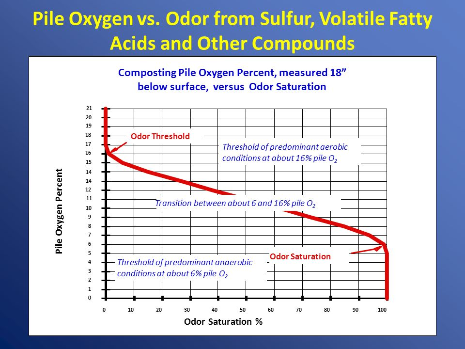 """Pile Oxygen vs. Odor from Sulfur, Volatile Fatty Acids and Other Compounds Composting Pile Oxygen Percent, measured 18"""" below surface, versus Odor Sat"""