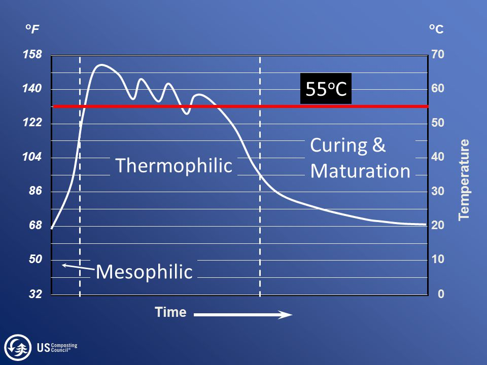 Time Temperature °C 0 70 60 50 40 30 20 10 140 °F 158 122 104 86 68 50 32 Mesophilic Thermophilic Curing & Maturation 55 o C