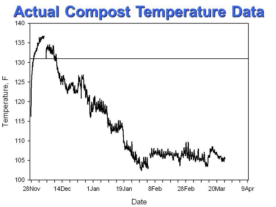 Actual Compost Temperature Data
