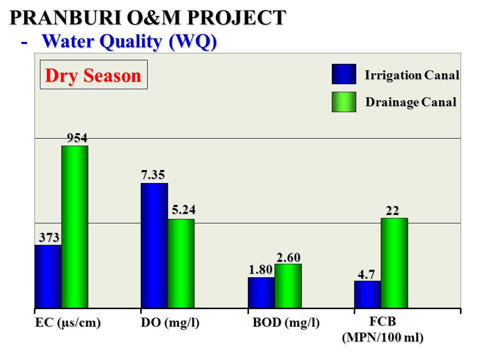 DO (mg/l) 373 7.35 PRANBURI O&M PROJECT -Water Quality (WQ) 954 5.24 1.80 2.60 4.7 22 EC (µs/cm) BOD (mg/l) FCB (MPN/100 ml) Dry Season Irrigation Canal Drainage Canal