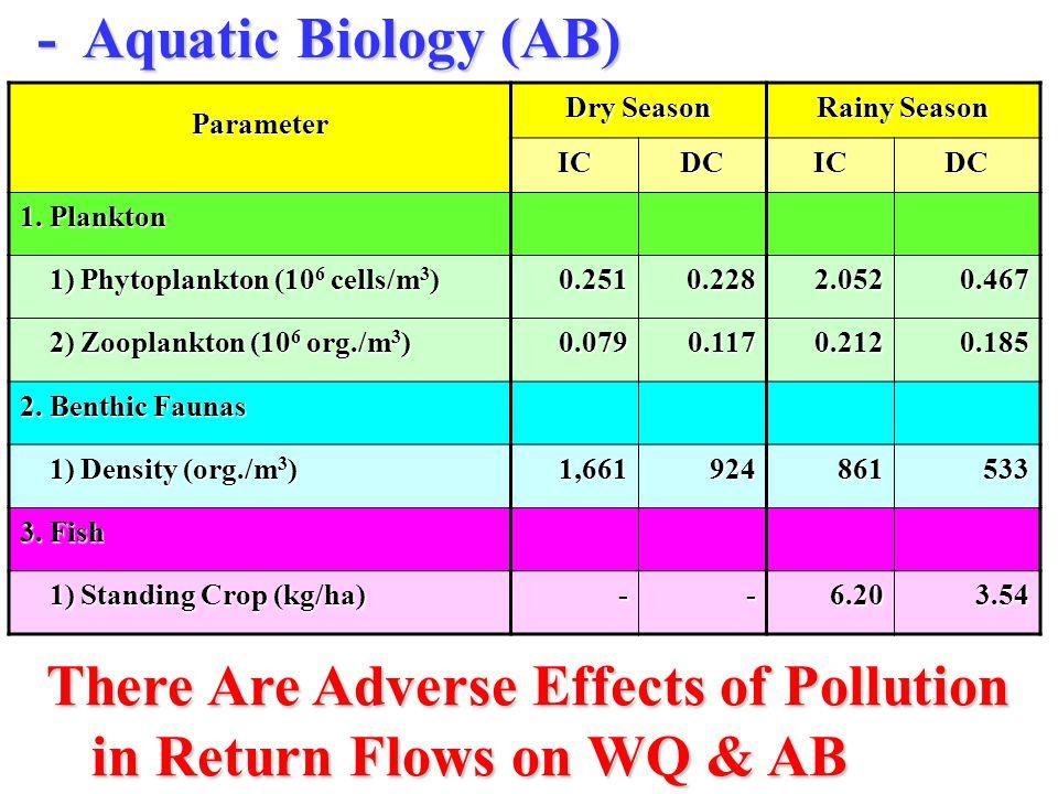 -Aquatic Biology (AB) Parameter Dry Season Rainy Season ICDCICDC 1.