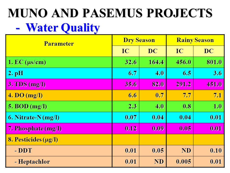 MUNO AND PASEMUS PROJECTS -Water Quality Parameter Dry Season Rainy Season ICDCICDC 1.
