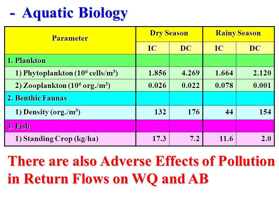 -Aquatic Biology Parameter Dry Season Rainy Season ICDCICDC 1.