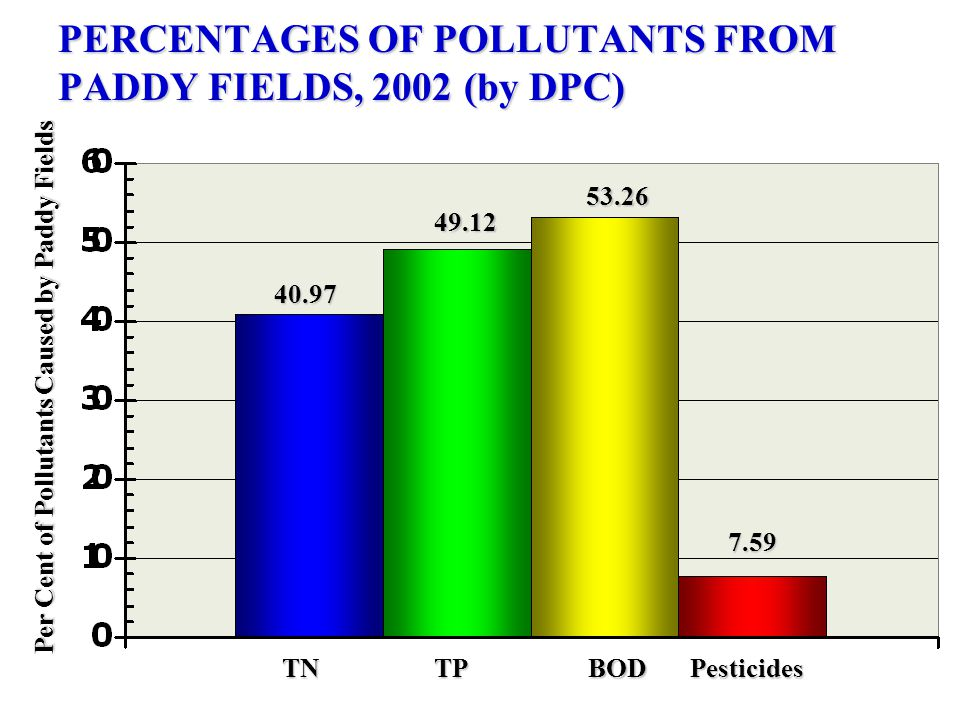 PERCENTAGES OF POLLUTANTS FROM PADDY FIELDS, 2002 (by DPC) Per Cent of Pollutants Caused by Paddy Fields TNTPBODPesticides 7.59 40.97 49.12 53.26