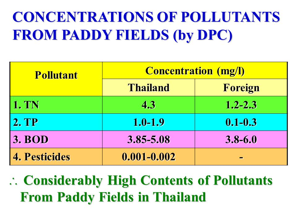 Pollutant Concentration (mg/l) ThailandForeign 1.TN 4.31.2-2.3 2.