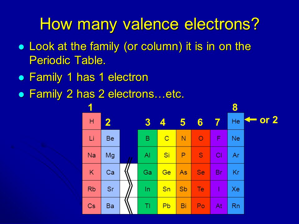 How many valence electrons? Look at the family (or column) it is in on the Periodic Table. Look at the family (or column) it is in on the Periodic Tab
