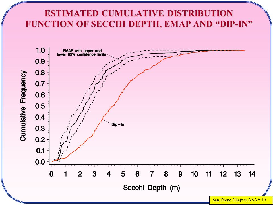 San Diego Chapter ASA # 10 ESTIMATED CUMULATIVE DISTRIBUTION FUNCTION OF SECCHI DEPTH, EMAP AND DIP-IN