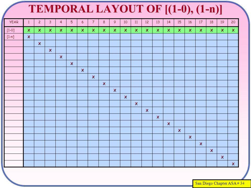 San Diego Chapter ASA # 34 TEMPORAL LAYOUT OF [(1-0), (1-n)] YEAR1234567891011121314151617181920 [1-0]XXXXXXXXXXXXXXXXXXXX [1-n]X X X X X X X X X X X X X X X X X X X X
