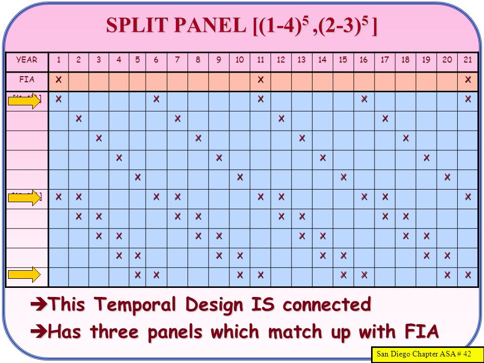 San Diego Chapter ASA # 42 SPLIT PANEL [(1-4) 5,(2-3) 5 ]  This Temporal Design IS connected  Has three panels which match up with FIA YEAR123456789101112131415161718192021 FIAXXX [(1-4) 5 ] XXXXX XXXX XXXX XXXX XXXX [(2-3) 5 ] XXXXXXXXX XXXXXXXX XXXXXXXX XXXXXXXX XXXXXXXX