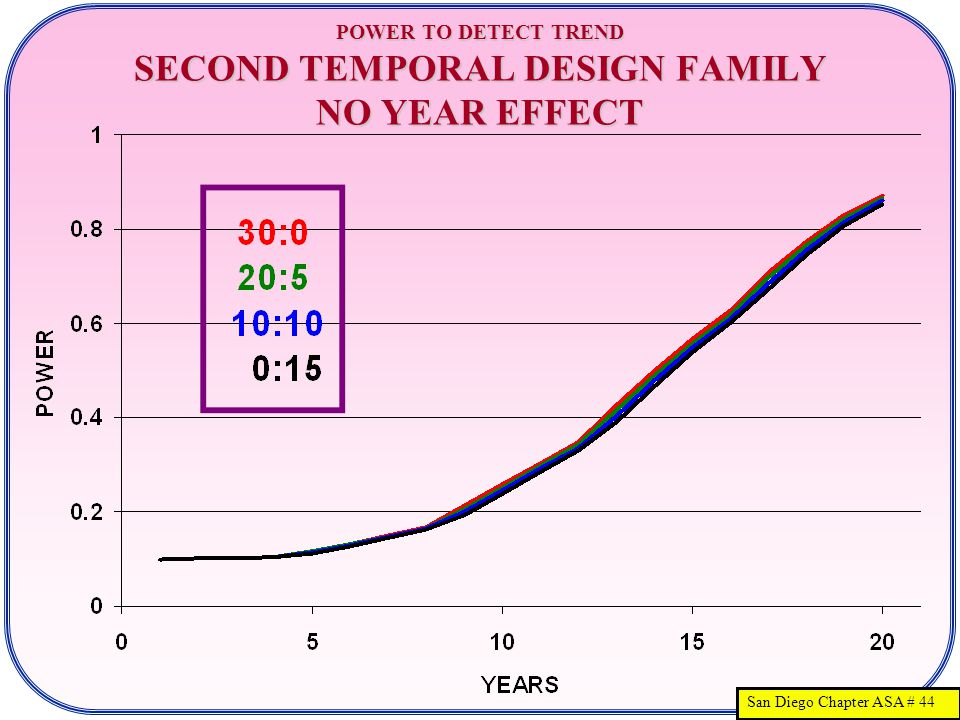 San Diego Chapter ASA # 44 POWER TO DETECT TREND SECOND TEMPORAL DESIGN FAMILY NO YEAR EFFECT