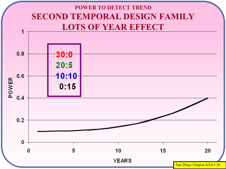 San Diego Chapter ASA # 46 POWER TO DETECT TREND SECOND TEMPORAL DESIGN FAMILY LOTS OF YEAR EFFECT