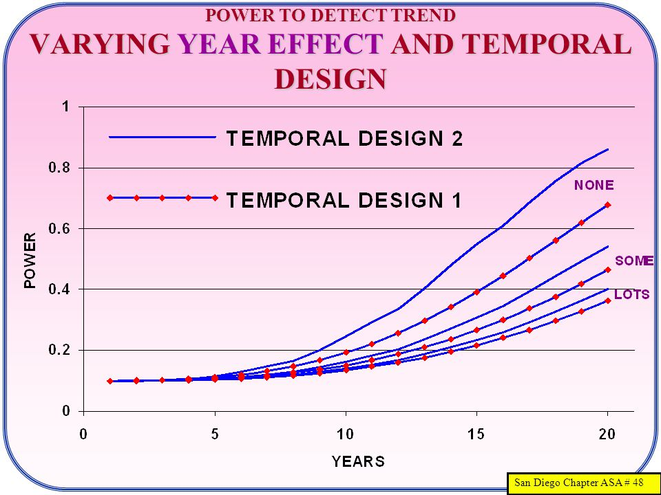 San Diego Chapter ASA # 48 POWER TO DETECT TREND VARYING YEAR EFFECT AND TEMPORAL DESIGN