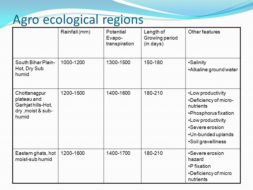 Agro ecological regions Rainfall (mm)Potential Evapo- transpiration Length of Growing period (in days) Other features South Bihar Plain- Hot, Dry Sub humid 1000-12001300-1500150-180Salinity Alkaline ground water Chottanagpur plateau and Garhjat hills-Hot, dry,moist & sub- humid 1200-15001400-1600180-210Low productivity Deficiency of micro- nutrients Phosphorus fixation Low productivity Severe erosion Un-bunded uplands Soil gravelliness Eastern ghats, hot moist-sub humid 1200-16001400-1700180-210Severe erosion hazard P fixation Deficiency of micro nutrients