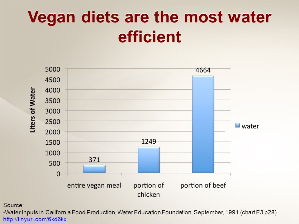 Source: -Water Inputs in California Food Production, Water Education Foundation, September, 1991 (chart E3 p28) http://tinyurl.com/6kd6kx