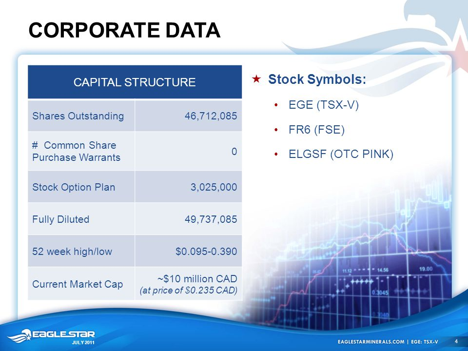 JULY 2011 CORPORATE DATA  Stock Symbols: EGE (TSX-V) FR6 (FSE) ELGSF (OTC PINK) CAPITAL STRUCTURE Shares Outstanding46,712,085 # Common Share Purchas