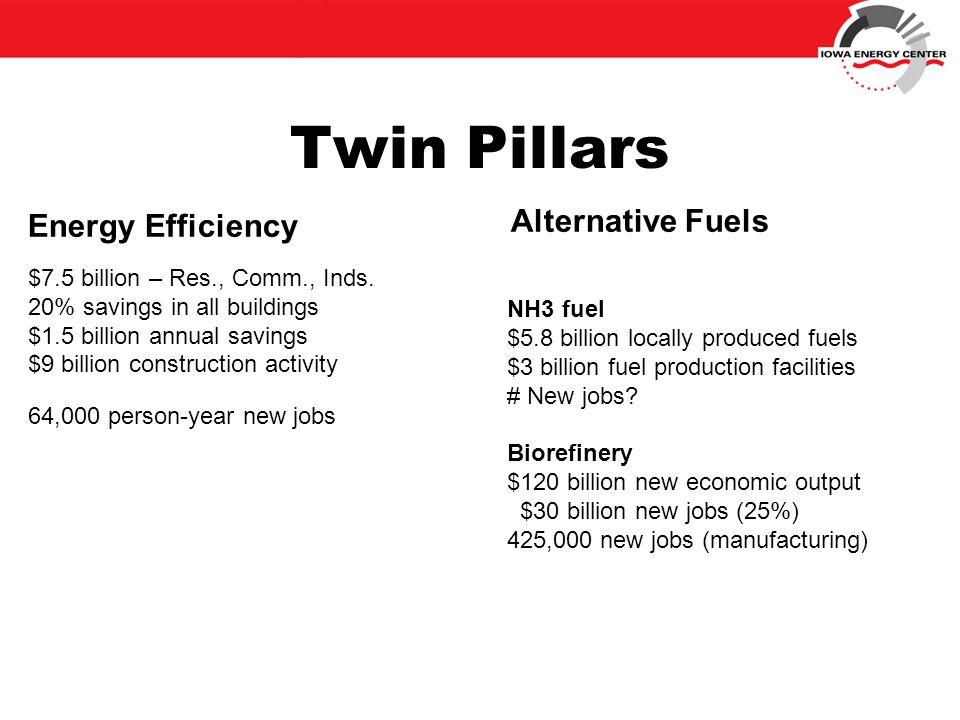 Twin Pillars Energy Efficiency $7.5 billion – Res., Comm., Inds.