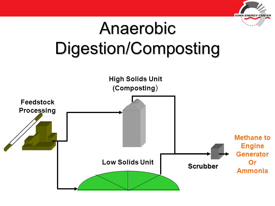 Anaerobic Digestion/Composting Feedstock Processing High Solids Unit (Composting ) Low Solids Unit Scrubber Methane to Engine Generator Or Ammonia