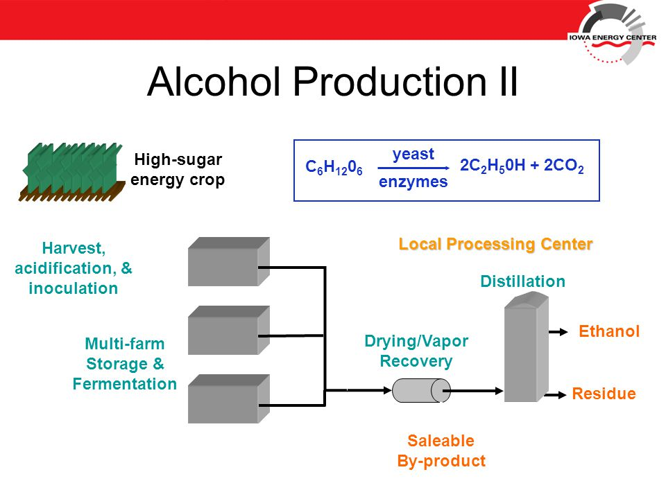 Distillation Ethanol Residue Saleable By-product Drying/Vapor Recovery Multi-farm Storage & Fermentation Harvest, acidification, & inoculation High-sugar energy crop Local Processing Center Alcohol Production II C 6 H 12 0 6 yeast enzymes 2C 2 H 5 0H + 2CO 2