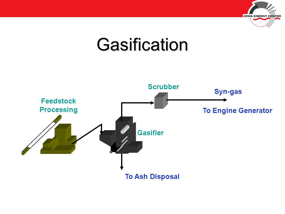 Gasification Feedstock Processing To Engine Generator To Ash Disposal Gasifier Scrubber Syn-gas