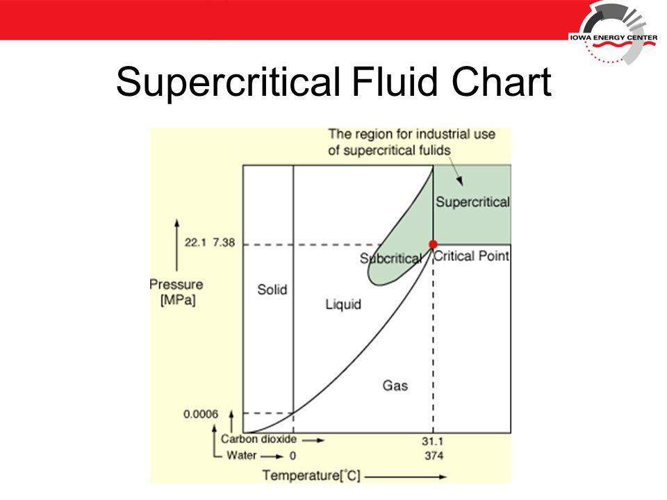 Supercritical Fluid Chart