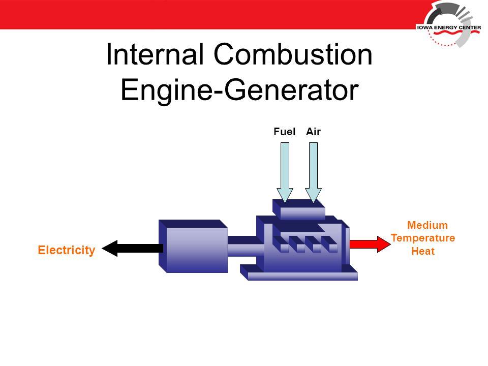 FuelAir Electricity Medium Temperature Heat Internal Combustion Engine-Generator
