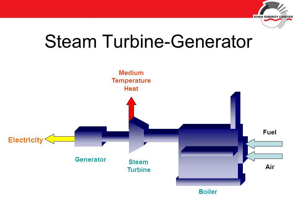 Electricity Medium Temperature Heat Fuel Air Steam Turbine Generator Boiler Steam Turbine-Generator