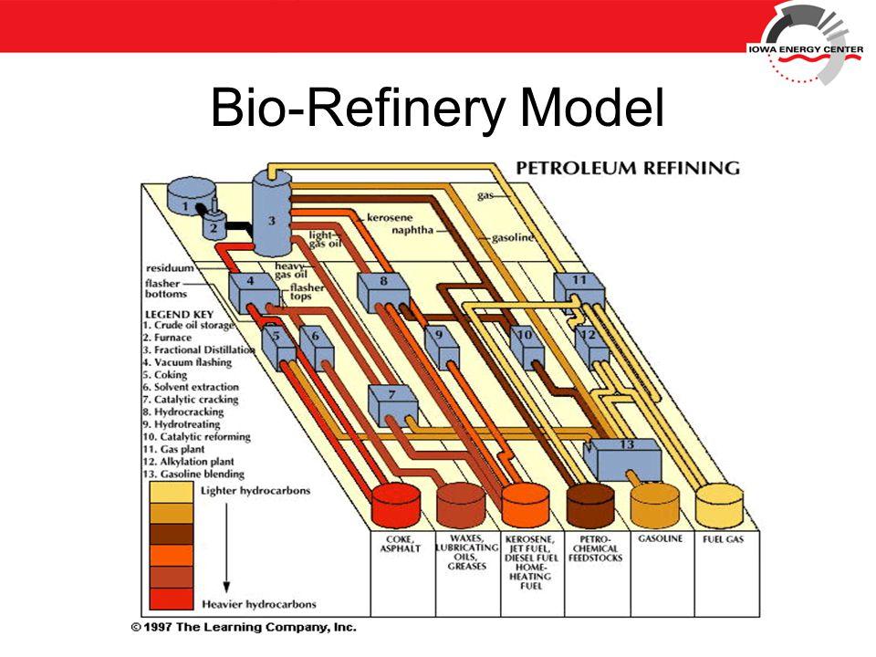Bio-Refinery Model
