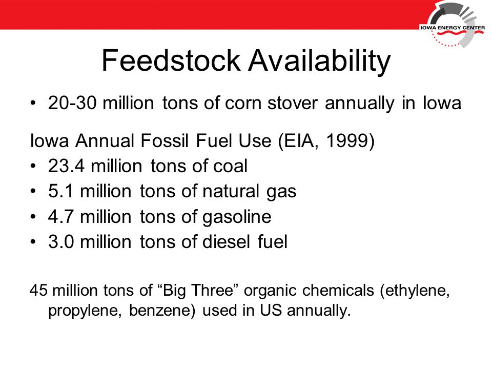 Feedstock Availability 20-30 million tons of corn stover annually in Iowa Iowa Annual Fossil Fuel Use (EIA, 1999) 23.4 million tons of coal 5.1 million tons of natural gas 4.7 million tons of gasoline 3.0 million tons of diesel fuel 45 million tons of Big Three organic chemicals (ethylene, propylene, benzene) used in US annually.