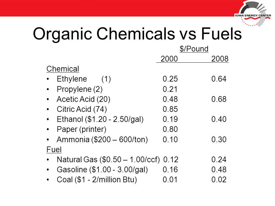 Organic Chemicals vs Fuels $/Pound 20002008 Chemical Ethylene(1) 0.250.64 Propylene (2) 0.21 Acetic Acid (20) 0.480.68 Citric Acid (74) 0.85 Ethanol ($1.20 - 2.50/gal) 0.190.40 Paper (printer) 0.80 Ammonia ($200 – 600/ton) 0.100.30 Fuel Natural Gas ($0.50 – 1.00/ccf) 0.120.24 Gasoline ($1.00 - 3.00/gal) 0.160.48 Coal ($1 - 2/million Btu) 0.010.02