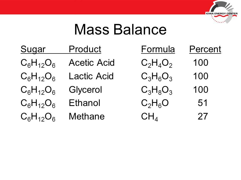 Mass Balance SugarProductFormulaPercent C 6 H 12 O 6 Acetic AcidC 2 H 4 O 2 100 C 6 H 12 O 6 Lactic AcidC 3 H 6 O 3 100 C 6 H 12 O 6 GlycerolC 3 H 8 O 3 100 C 6 H 12 O 6 EthanolC 2 H 6 O 51 C 6 H 12 O 6 MethaneCH 4 27