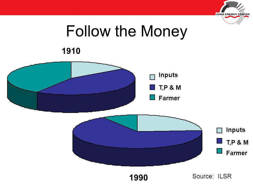 Follow the Money 1990 1910 Source: ILSR Inputs T,P & M Farmer Inputs T,P & M Farmer