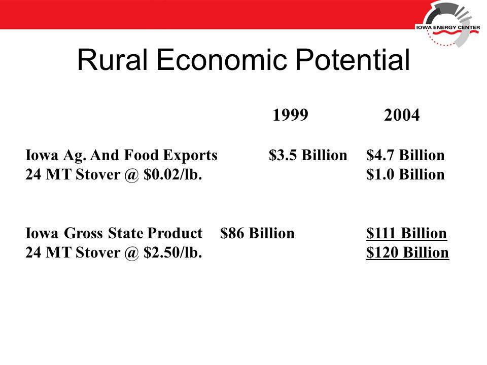 Rural Economic Potential 1999 2004 Iowa Ag.