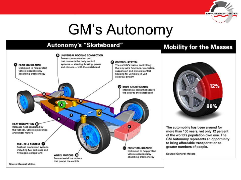 GM's Autonomy