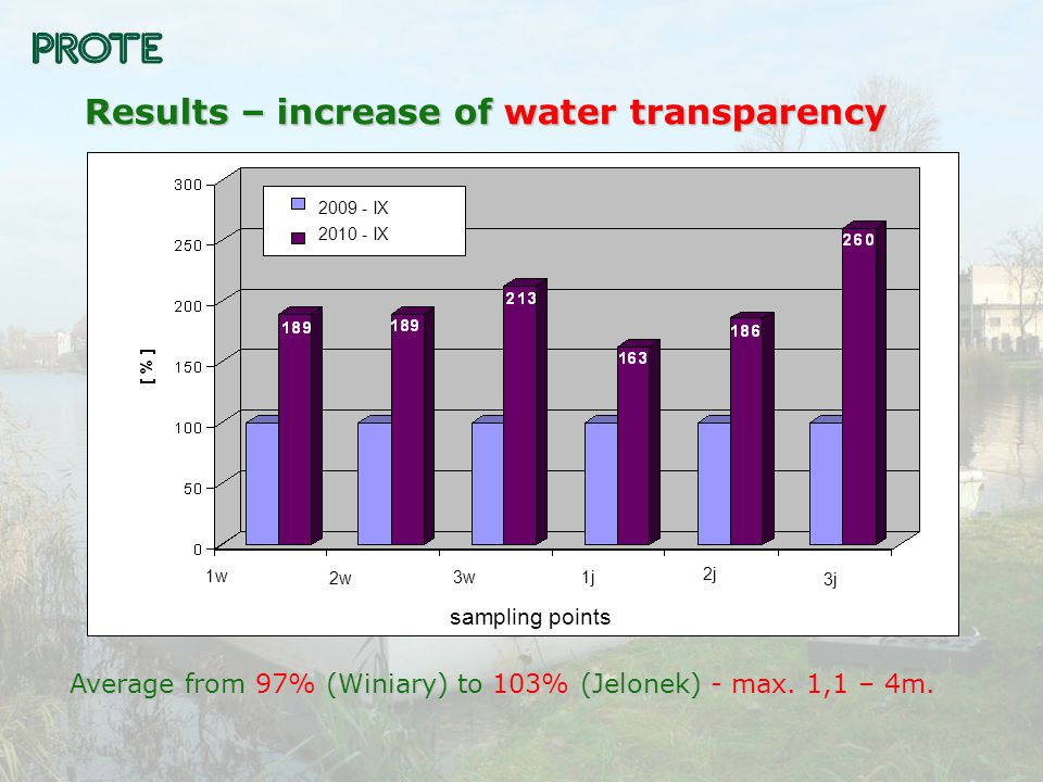 Results – increase of water transparency Average from 97% (Winiary) to 103% (Jelonek) - max.