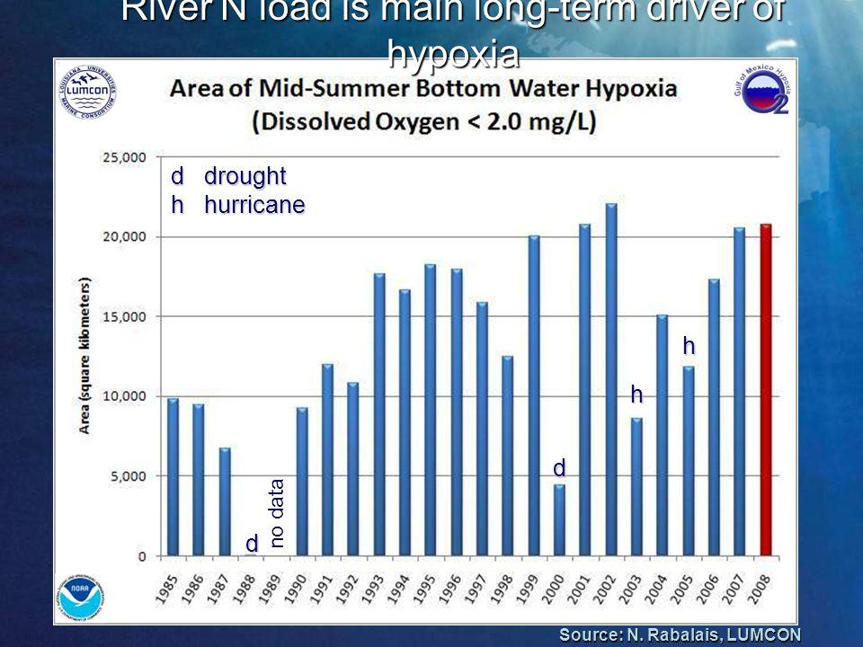 no data h h d d d drought h hurricane Source: N.
