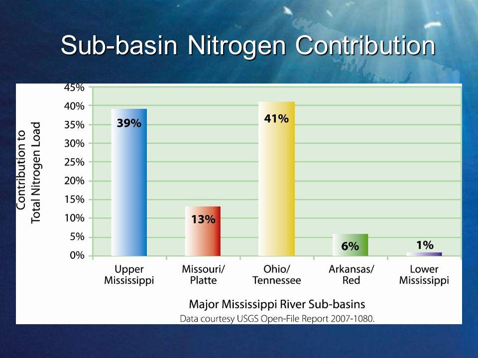 Sub-basin Nitrogen Contribution