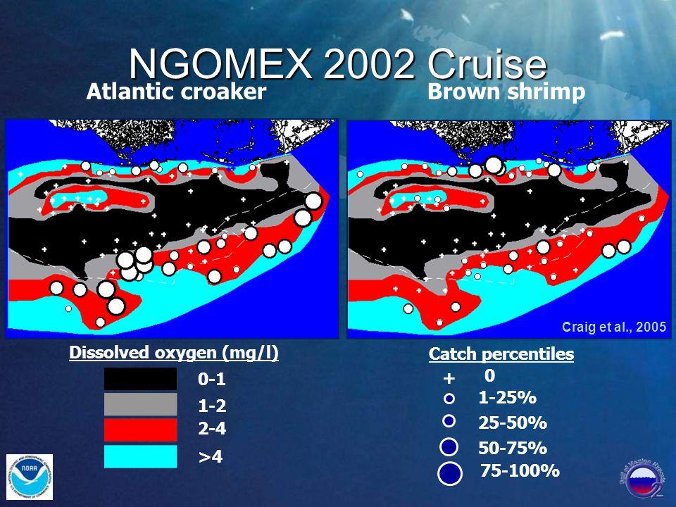 Atlantic croakerBrown shrimp 0-1 1-2 2-4 >4 Dissolved oxygen (mg/l) Catch percentiles + 1-25% 25-50% 50-75% 75-100% 0 Craig et al., 2005 NGOMEX 2002 Cruise