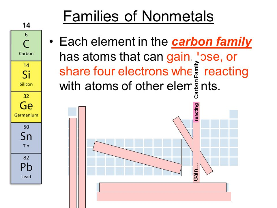Families of Nonmetals Each element in the carbon family has atoms that can gain, lose, or share four electrons when reacting with atoms of other elements.