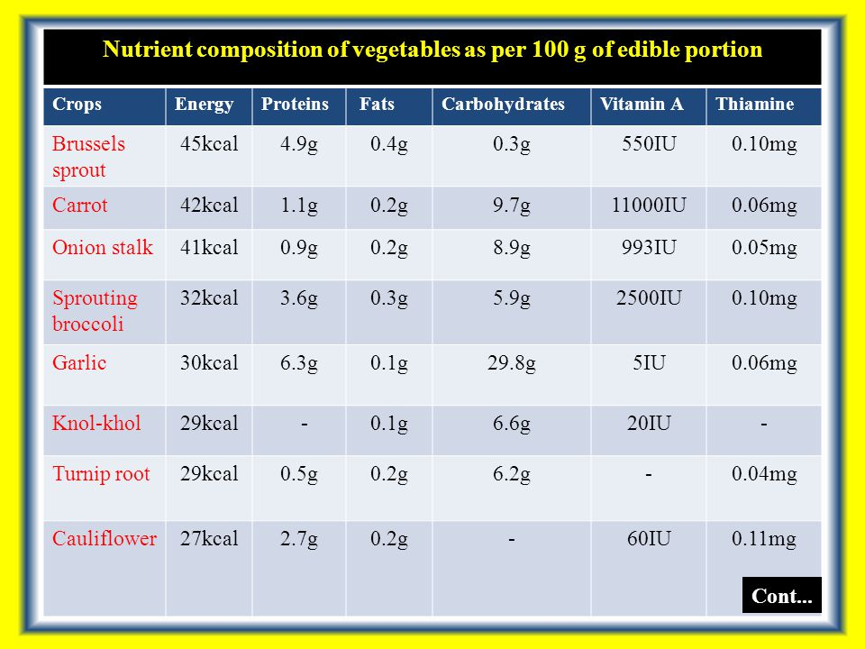 Nutrient composition of vegetables as per 100 g of edible portion CropsEnergyProteins FatsCarbohydratesVitamin AThiamine Brussels sprout 45kcal4.9g0.4g0.3g550IU0.10mg Carrot42kcal1.1g0.2g9.7g11000IU0.06mg Onion stalk41kcal0.9g0.2g8.9g993IU0.05mg Sprouting broccoli 32kcal3.6g0.3g5.9g2500IU0.10mg Garlic30kcal6.3g0.1g29.8g5IU0.06mg Knol-khol29kcal -0.1g6.6g20IU- Turnip root29kcal0.5g0.2g6.2g-0.04mg Cauliflower27kcal2.7g0.2g-60IU0.11mg Cont...