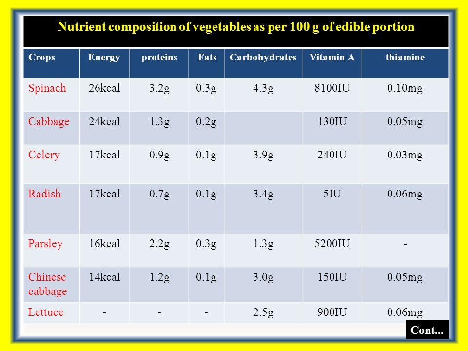 Nutrient composition of vegetables as per 100 g of edible portion Crops RiboflavinNiacinAscorbic acid CalciumPhosphorusIron Potato0.01mg1.2mg17mg10mg40mg0.10mg Pea0.14mg2.9mg27mg26mg116mg1.9mg Leek77kcal-11mg50mg70mg2.3mg Turnip Green 0.57mg5.4mg180mg710mg60mg28.4mg Kale0.26mg2.1mg186mg249mg93mg2.9mg Onion0.01mg0.4mg11mg47mg50mg0.7mg Fenugreek leaves 0.31mg0.8mg52mg395mg51mg16.5mg Spinach Beet 0.56mg3.3mg70mg380mg30mg16.2mg Cont...